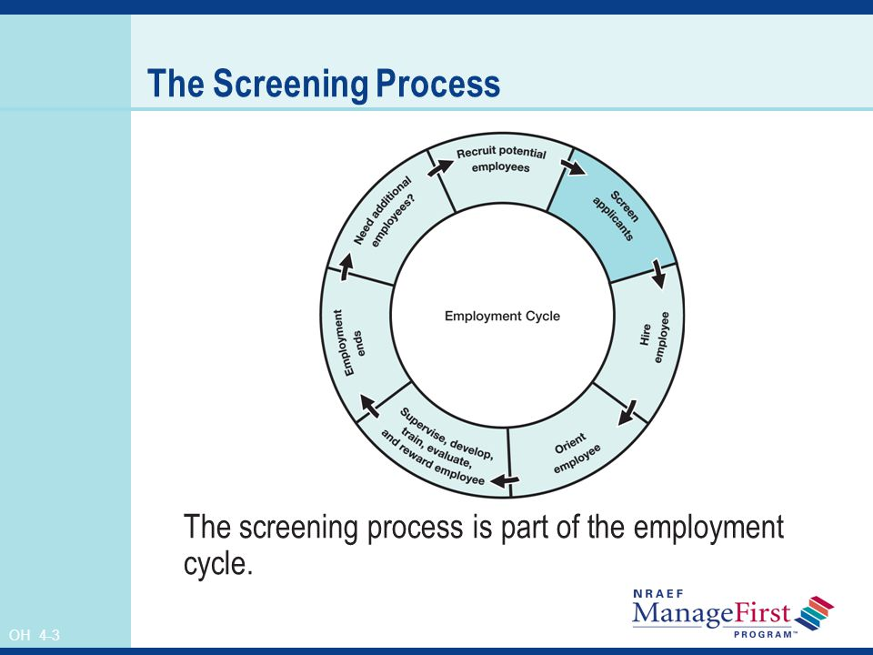 OH 4-3 The Screening Process The screening process is part of the employment cycle.