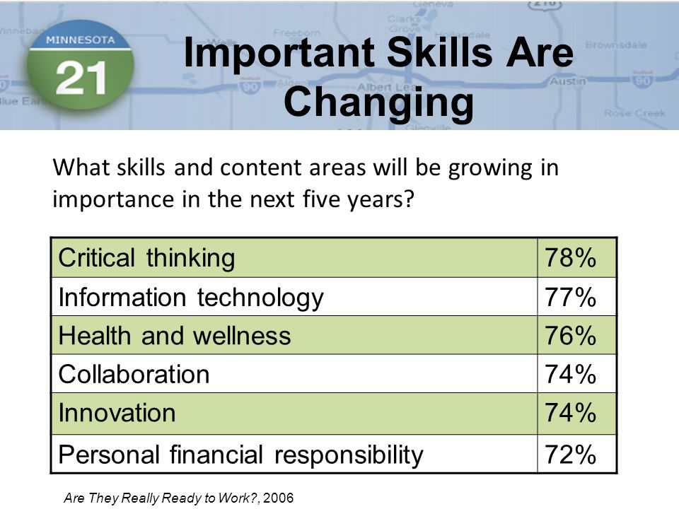 What skills and content areas will be growing in importance in the next five years.