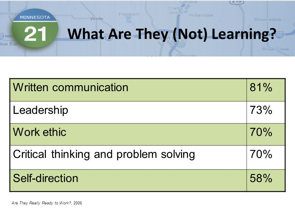 Written communication81% Leadership73% Work ethic70% Critical thinking and problem solving70% Self-direction58% What Are They (Not) Learning.