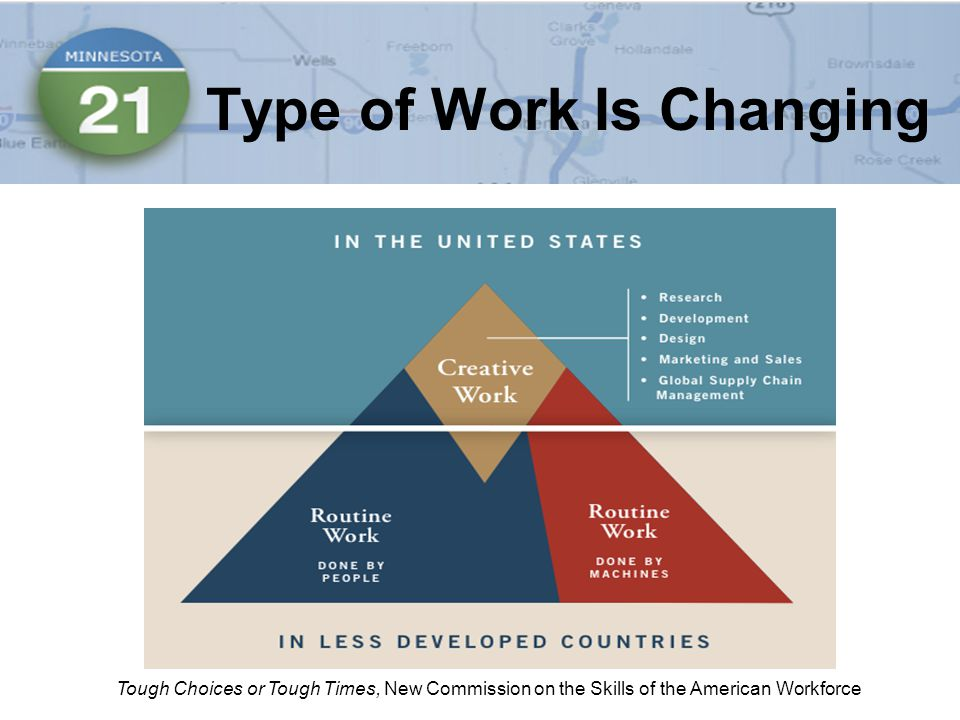 Type of Work Is Changing Tough Choices or Tough Times, New Commission on the Skills of the American Workforce