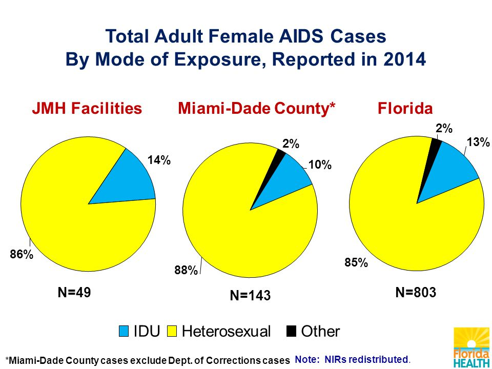 IDUHeterosexualOther Total Adult Female AIDS Cases By Mode of Exposure, Reported in 2014 N=49 N=143 N=803 Note: NIRs redistributed.