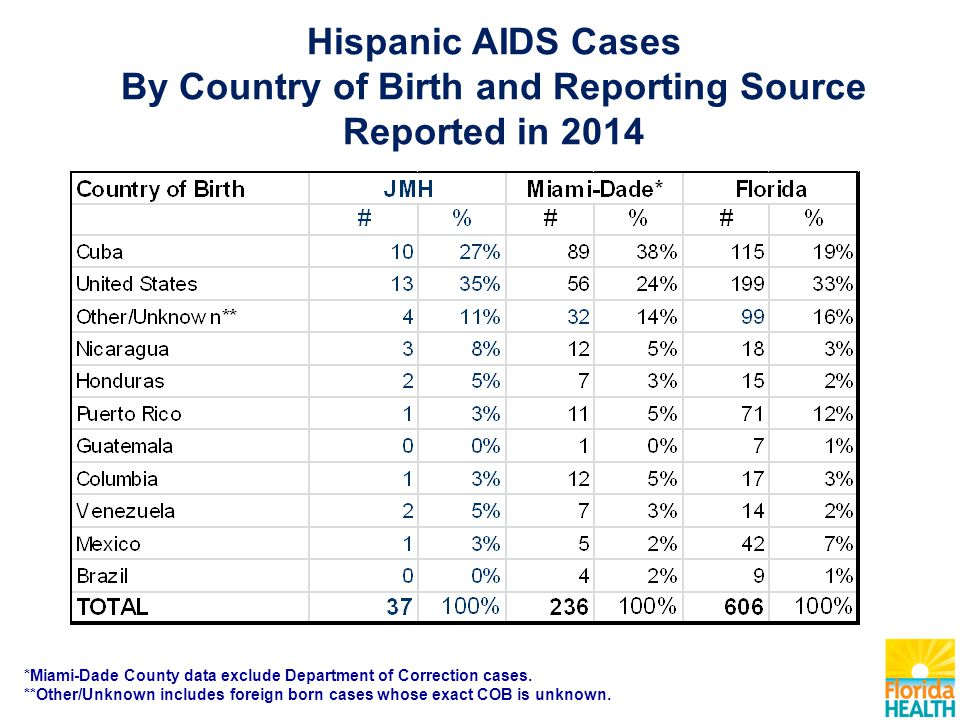 Hispanic AIDS Cases By Country of Birth and Reporting Source Reported in 2014 *Miami-Dade County data exclude Department of Correction cases.