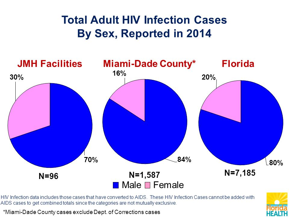 Total Adult HIV Infection Cases By Sex, Reported in 2014 HIV Infection data includes those cases that have converted to AIDS.