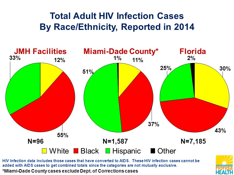 Total Adult HIV Infection Cases By Race/Ethnicity, Reported in 2014 HIV Infection data includes those cases that have converted to AIDS.