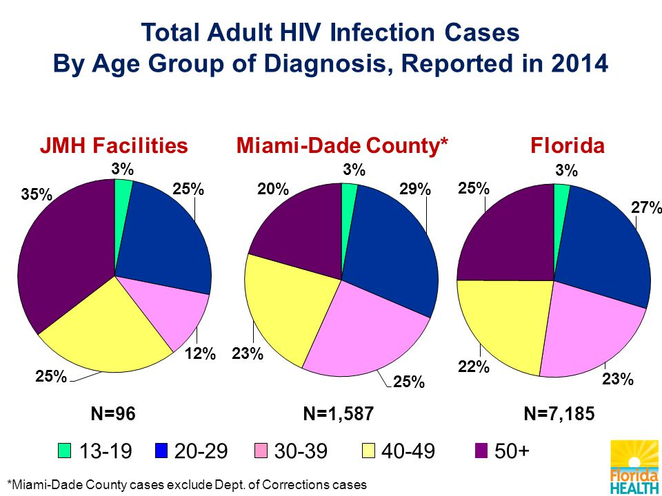 Total Adult HIV Infection Cases By Age Group of Diagnosis, Reported in 2014 *Miami-Dade County cases exclude Dept.