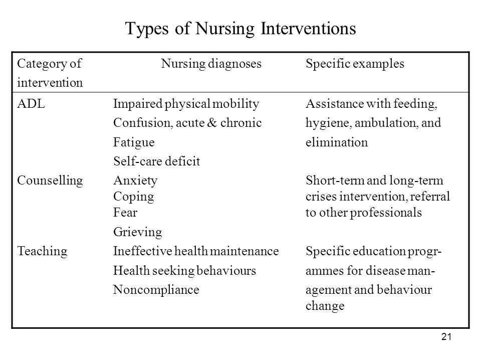 Types of Nursing Interventions Category of Nursing diagnosesSpecific examples intervention ADLImpaired physical mobilityAssistance with feeding, Confusion, acute & chronichygiene, ambulation, and Fatigueelimination Self-care deficit CounsellingAnxietyShort-term and long-term Copingcrises intervention, referral Fearto other professionals Grieving TeachingIneffective health maintenanceSpecific education progr- Health seeking behavioursammes for disease man- Noncompliance agement and behaviour change 21