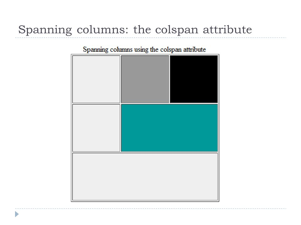 Spanning columns: the colspan attribute