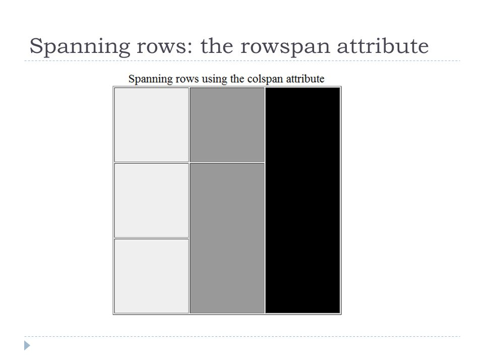 Spanning rows: the rowspan attribute