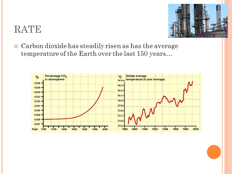 RATE Carbon dioxide has steadily risen as has the average temperature of the Earth over the last 150 years…
