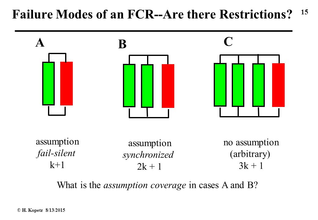 15 © H. Kopetz 8/13/2015 Failure Modes of an FCR--Are there Restrictions.