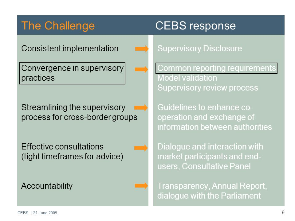 CEBS | 21 June The Challenge CEBS response Consistent implementation Convergence in supervisory practices Streamlining the supervisory process for cross-border groups Effective consultations (tight timeframes for advice) Accountability Supervisory Disclosure Common reporting requirements Model validation Supervisory review process Guidelines to enhance co- operation and exchange of information between authorities Dialogue and interaction with market participants and end- users, Consultative Panel Transparency, Annual Report, dialogue with the Parliament