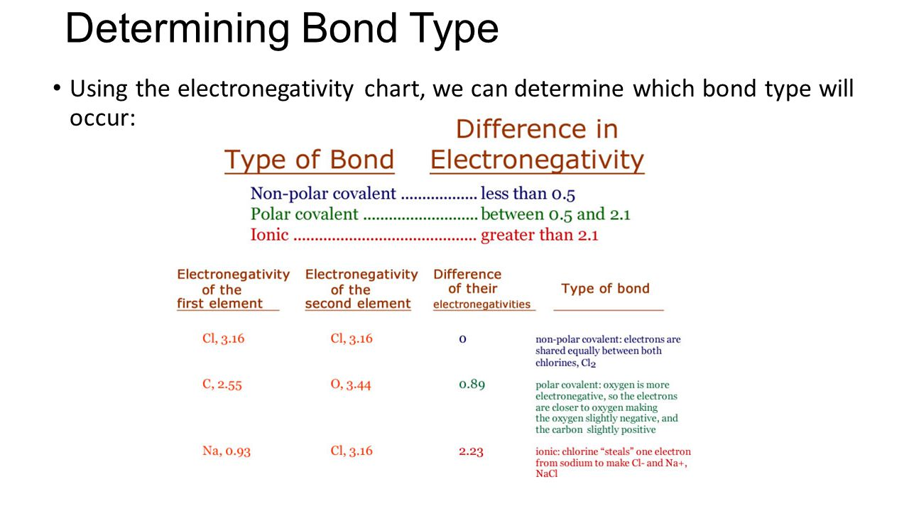 Determining Bond Type Using the electronegativity chart, we can determine which bond type will occur: