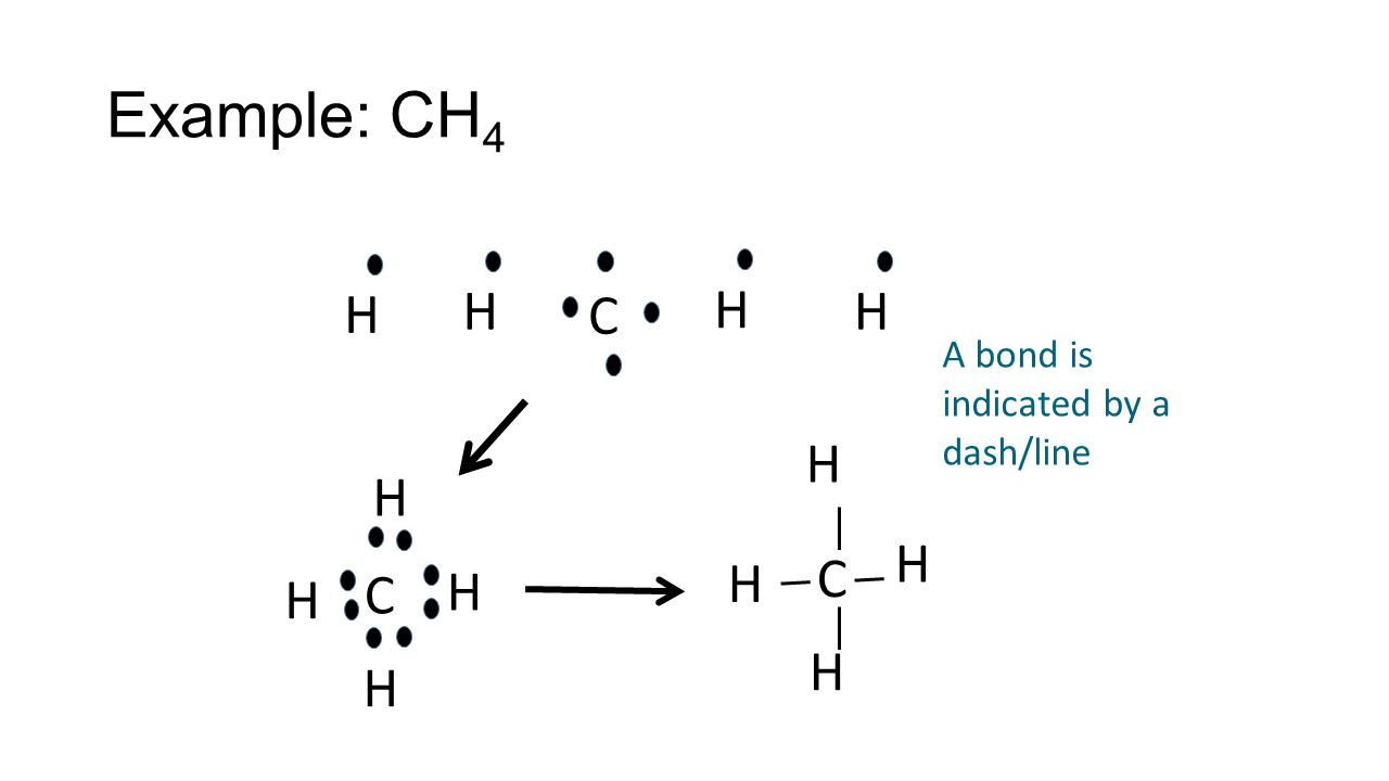 Example: CH 4 H C H H H H H H C H C H H H H A bond is indicated by a dash/line