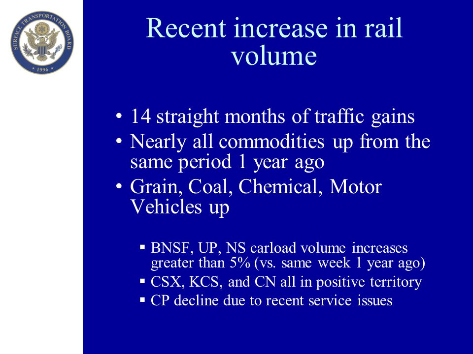 Recent increase in rail volume 14 straight months of traffic gains Nearly all commodities up from the same period 1 year ago Grain, Coal, Chemical, Motor Vehicles up  BNSF, UP, NS carload volume increases greater than 5% (vs.
