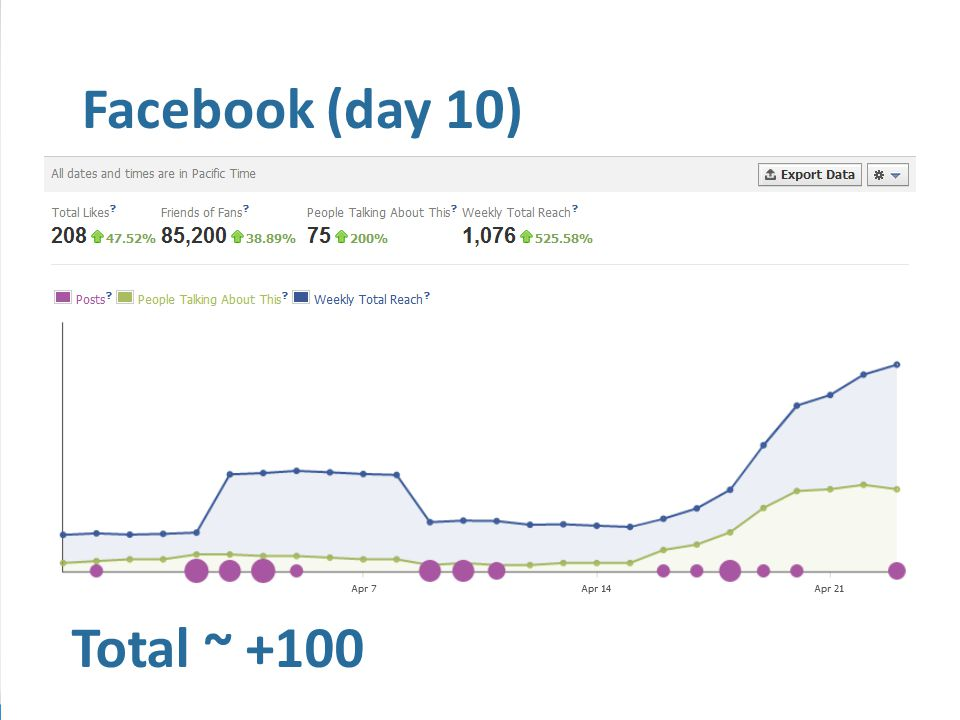 Total ~ +100 Facebook (day 10)