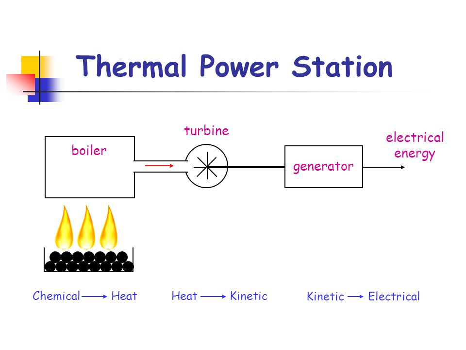 Thermal Power Station Chemical HeatHeat Kinetic Kinetic Electrical ...