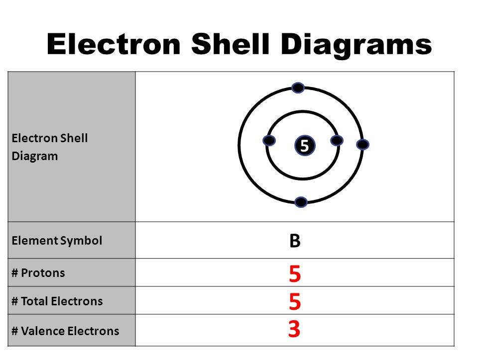 Why Are Electrons Important Electrons Are Responsible For How