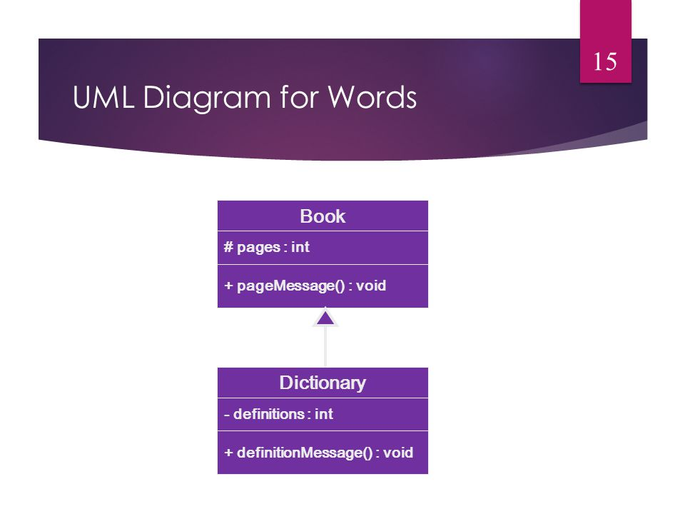 UML Diagram for Words Book # pages : int + pageMessage() : void Dictionary - definitions : int + definitionMessage() : void 15