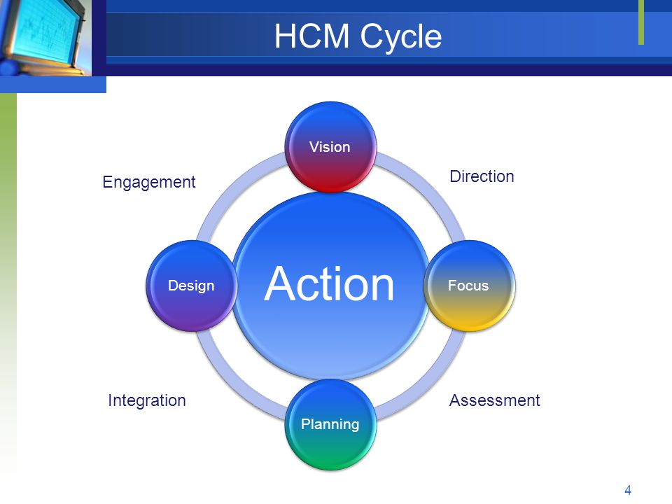 HCM Cycle Action VisionFocusPlanningDesign Direction Engagement IntegrationAssessment 4