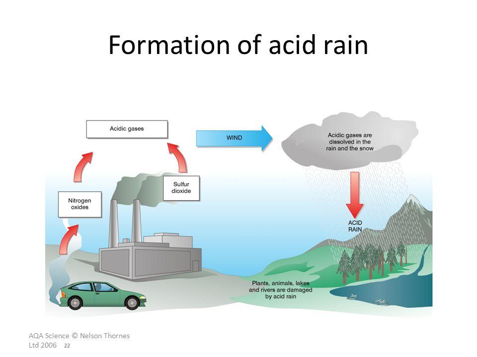 Stupendous Acid Rain Car Diagram Wiring Diagram Data Wiring Digital Resources Pelapshebarightsorg