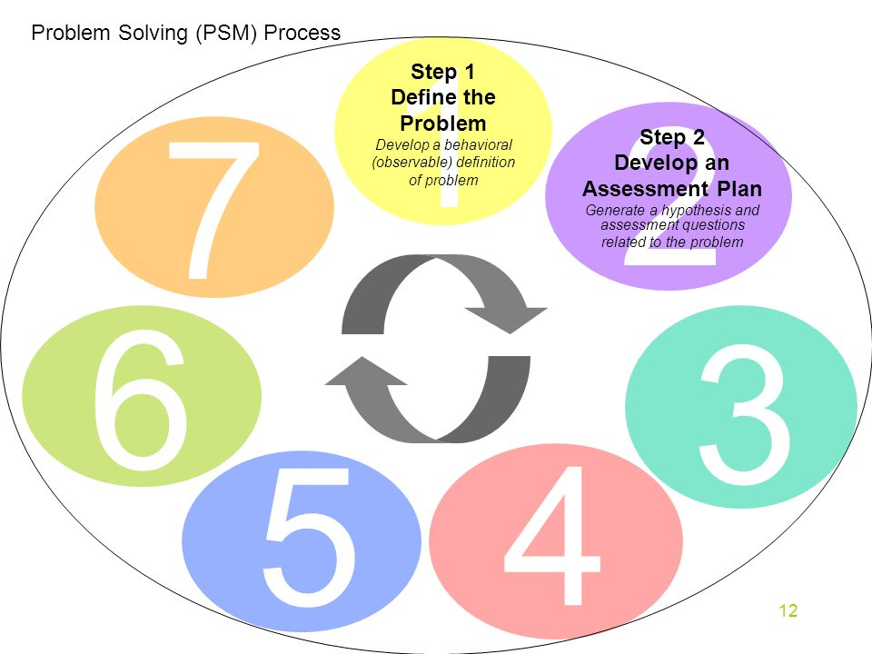 12 7 Problem Solving (PSM) Process Step 1 Define the Problem Develop a behavioral (observable) definition of problem Step 2 Develop an Assessment Plan Generate a hypothesis and assessment questions related to the problem