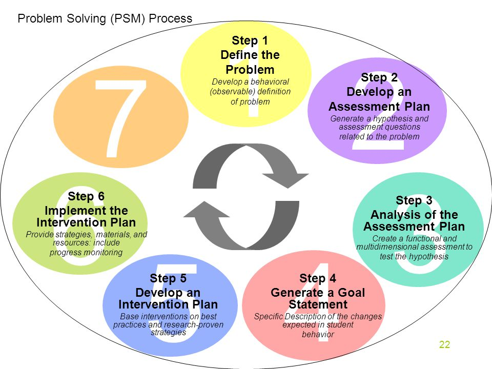22 7 Problem Solving (PSM) Process Step 1 Define the Problem Develop a behavioral (observable) definition of problem Step 2 Develop an Assessment Plan Generate a hypothesis and assessment questions related to the problem Step 3 Analysis of the Assessment Plan Create a functional and multidimensional assessment to test the hypothesis Step 4 Generate a Goal Statement Specific Description of the changes expected in student behavior Step 5 Develop an Intervention Plan Base interventions on best practices and research-proven strategies Step 6 Implement the Intervention Plan Provide strategies, materials, and resources: include progress monitoring
