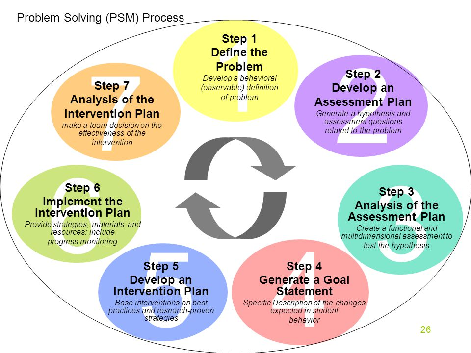26 7 Problem Solving (PSM) Process Step 7 Analysis of the Intervention Plan make a team decision on the effectiveness of the intervention Step 1 Define the Problem Develop a behavioral (observable) definition of problem Step 2 Develop an Assessment Plan Generate a hypothesis and assessment questions related to the problem Step 3 Analysis of the Assessment Plan Create a functional and multidimensional assessment to test the hypothesis Step 4 Generate a Goal Statement Specific Description of the changes expected in student behavior Step 5 Develop an Intervention Plan Base interventions on best practices and research-proven strategies Step 6 Implement the Intervention Plan Provide strategies, materials, and resources: include progress monitoring