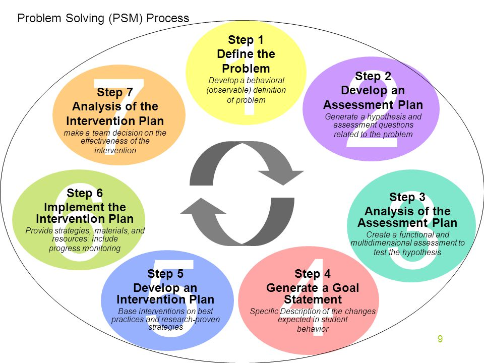 9 7 Problem Solving (PSM) Process Step 7 Analysis of the Intervention Plan make a team decision on the effectiveness of the intervention Step 1 Define the Problem Develop a behavioral (observable) definition of problem Step 2 Develop an Assessment Plan Generate a hypothesis and assessment questions related to the problem Step 3 Analysis of the Assessment Plan Create a functional and multidimensional assessment to test the hypothesis Step 4 Generate a Goal Statement Specific Description of the changes expected in student behavior Step 5 Develop an Intervention Plan Base interventions on best practices and research-proven strategies Step 6 Implement the Intervention Plan Provide strategies, materials, and resources: include progress monitoring