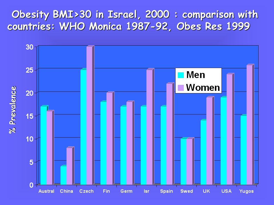 % Distribution of BMI >30 kg/m 2 by Age in 695 Men & 1020 Women in Israel, years years