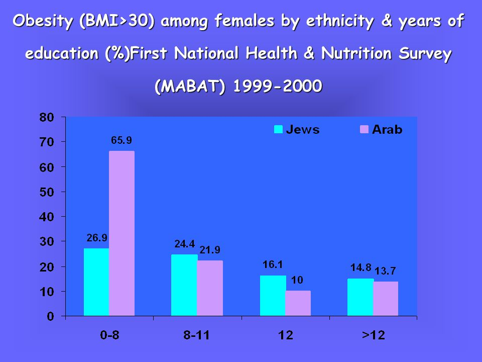 Obesity BMI>30 in Israel, 2000 : comparison with Obesity BMI>30 in Israel, 2000 : comparison with countries: WHO Monica , Obes Res 1999 % Prevalence