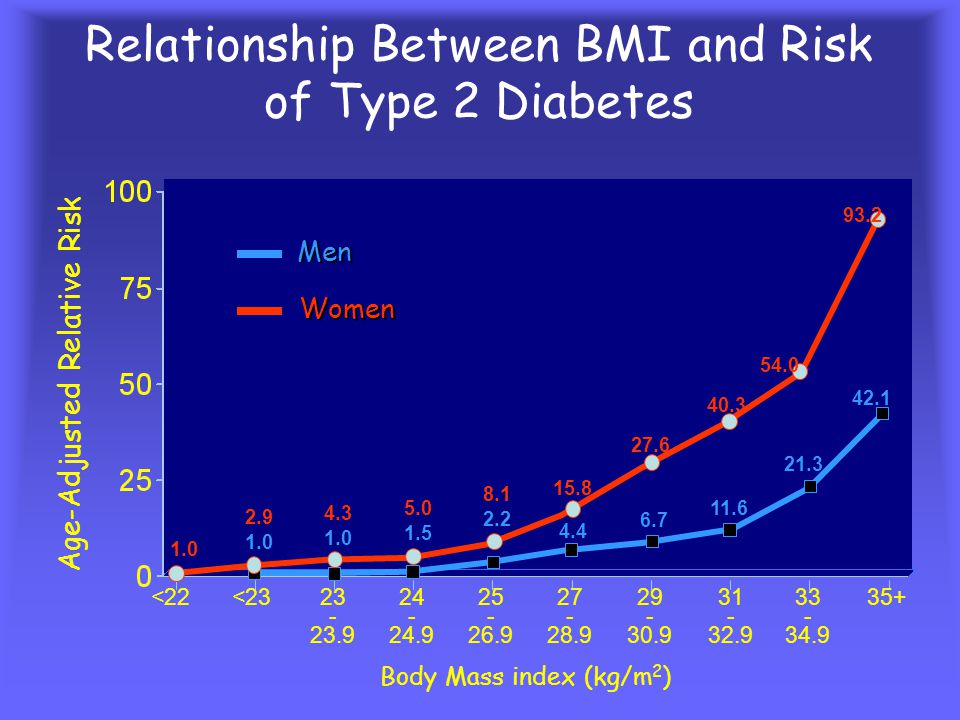Obesity and Diabetes Risk BMI Levels Incidence of New Cases per 1,000 Person-Years