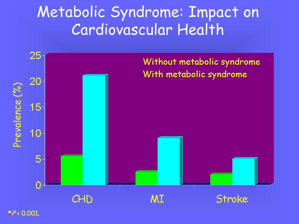 Metabolic Syndrome: Impact on Mortality Mortality Rate (%) Without metabolic syndrome With metabolic syndrome *P <