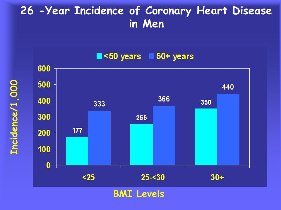 Metabolic Syndrome: Impact on Cardiovascular Health Prevalence (%) Without metabolic syndrome With metabolic syndrome *P <