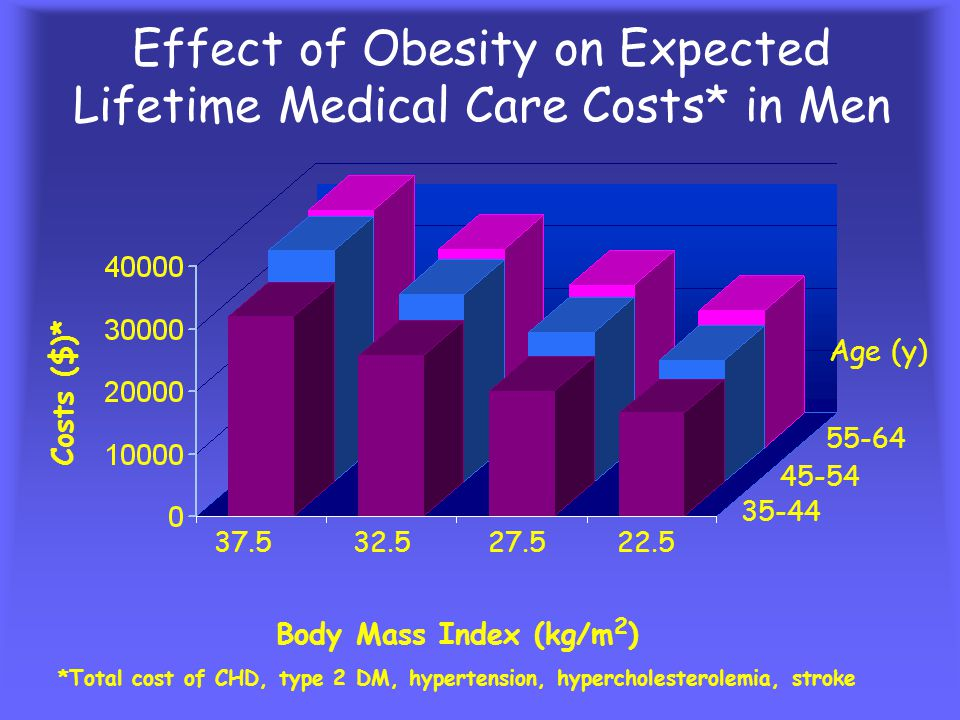 Direct Cost * of Chronic Diseases in the United States Direct Cost ($ Billions) Type 2 Diabetes *Adjusted to 1995 dollars.