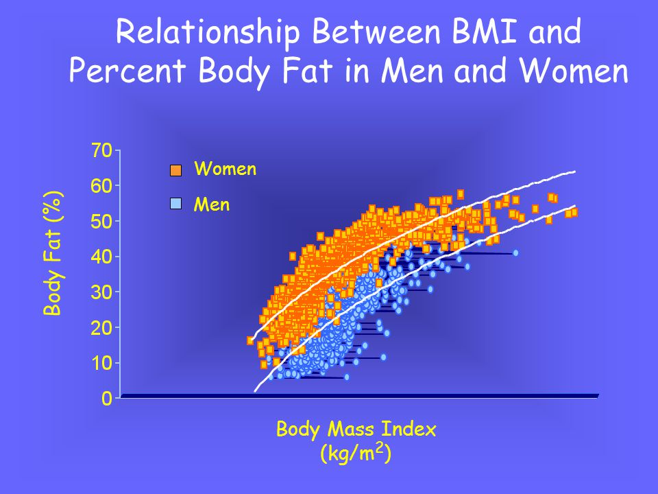 BMI-Associated Disease Risk Classification BMI (kg/m 2 )Risk Underweight<18.5Increased Normal Normal Overweight Increased ObeseI High II Very High III>40Extremely high Additional risks: Large waist circumference (men>40 in; women >35 in) 5 kg or more weight gain since age y Poor aerobic fitness Specific races and ethnic groups