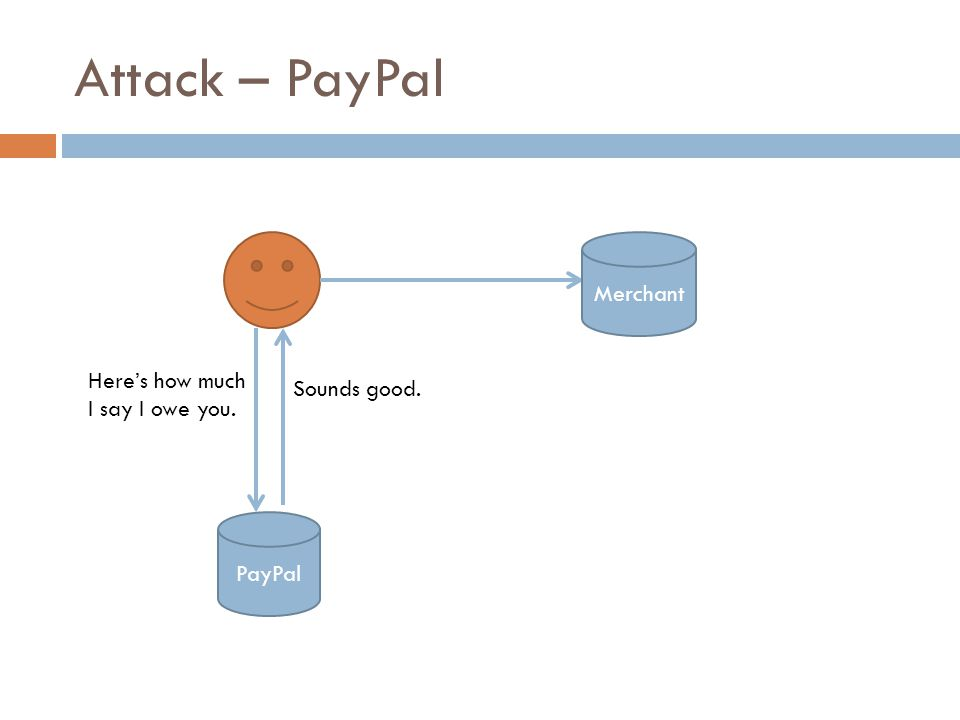 Attack – PayPal PayPal Here's how much I say I owe you. Merchant Sounds good.