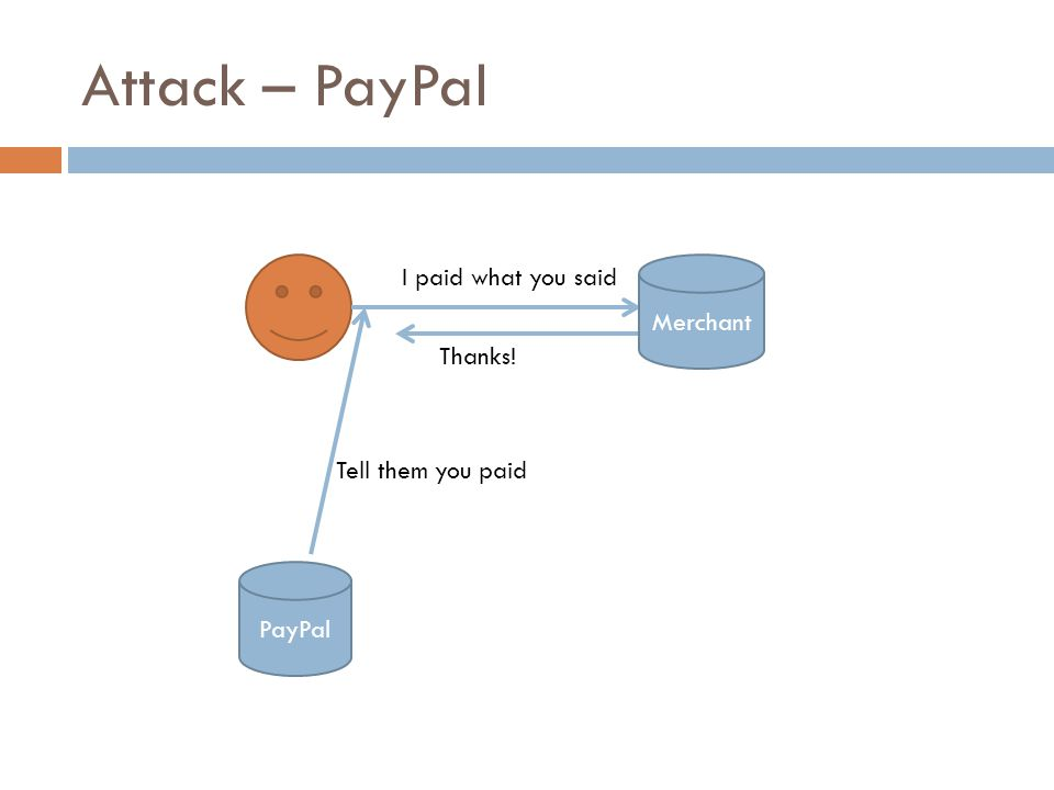 Attack – PayPal PayPal Tell them you paid Thanks! I paid what you said Merchant