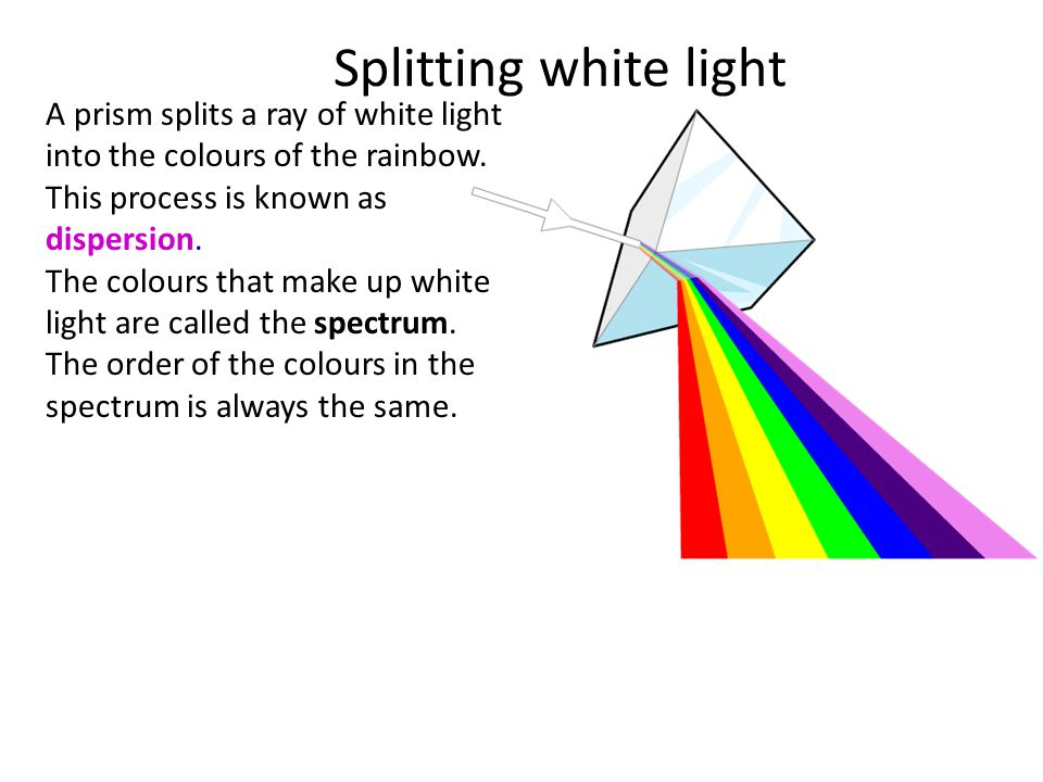 A prism splits a ray of white light into the colours of the rainbow.