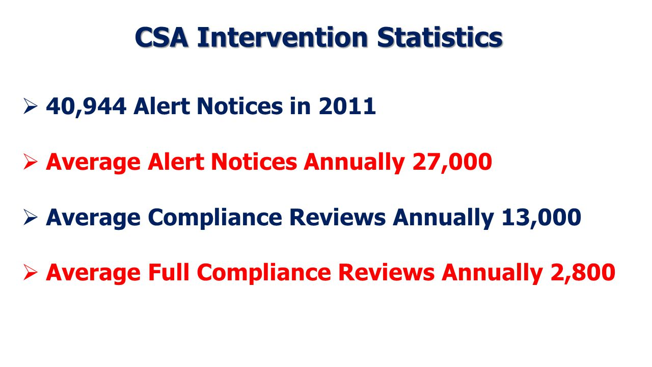 CSA Intervention Statistics  40,944 Alert Notices in 2011  Average Alert Notices Annually 27,000  Average Compliance Reviews Annually 13,000  Average Full Compliance Reviews Annually 2,800