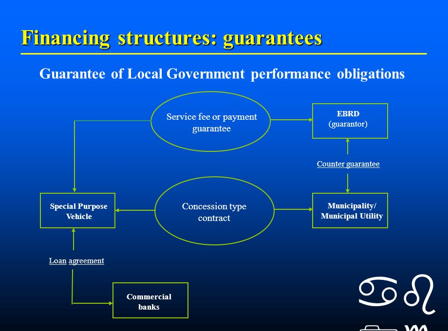    EBRD (guarantor) Special Purpose Vehicle Municipality/ Municipal Utility Service fee or payment guarantee Counter guarantee Concession type contract Loan agreement Commercial banks Guarantee of Local Government performance obligations Financing structures: guarantees