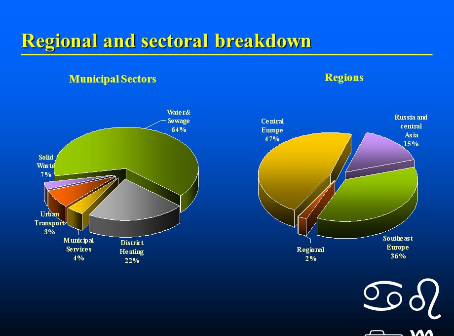    Regional and sectoral breakdown Municipal Sectors Regions