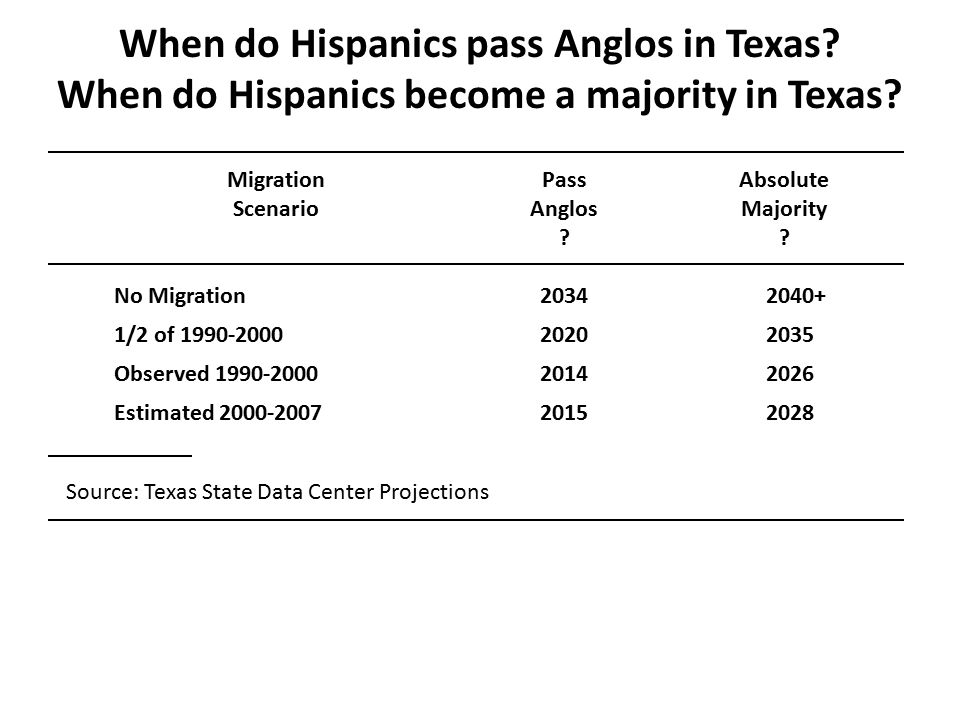 When do Hispanics pass Anglos in Texas. When do Hispanics become a majority in Texas.