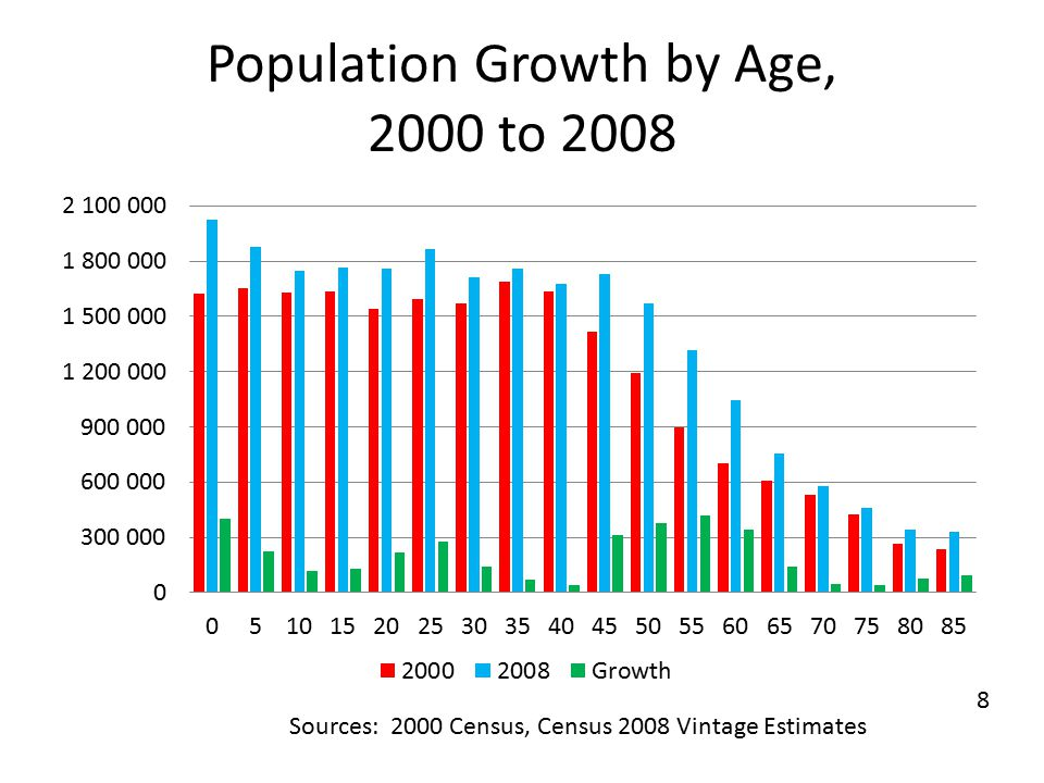Population Growth by Age, 2000 to 2008 Sources: 2000 Census, Census 2008 Vintage Estimates 8