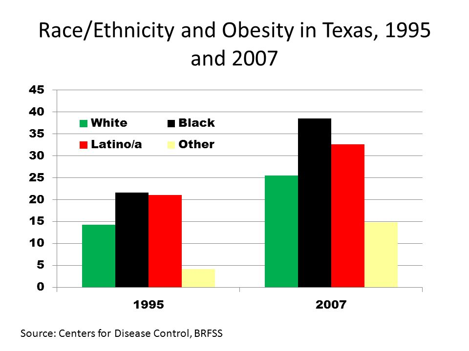 Race/Ethnicity and Obesity in Texas, 1995 and 2007 Source: Centers for Disease Control, BRFSS