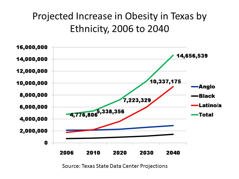 Projected Increase in Obesity in Texas by Ethnicity, 2006 to 2040 Source: Texas State Data Center Projections