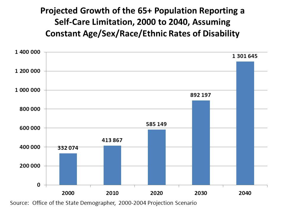 Projected Growth of the 65+ Population Reporting a Self-Care Limitation, 2000 to 2040, Assuming Constant Age/Sex/Race/Ethnic Rates of Disability Source: Office of the State Demographer, Projection Scenario