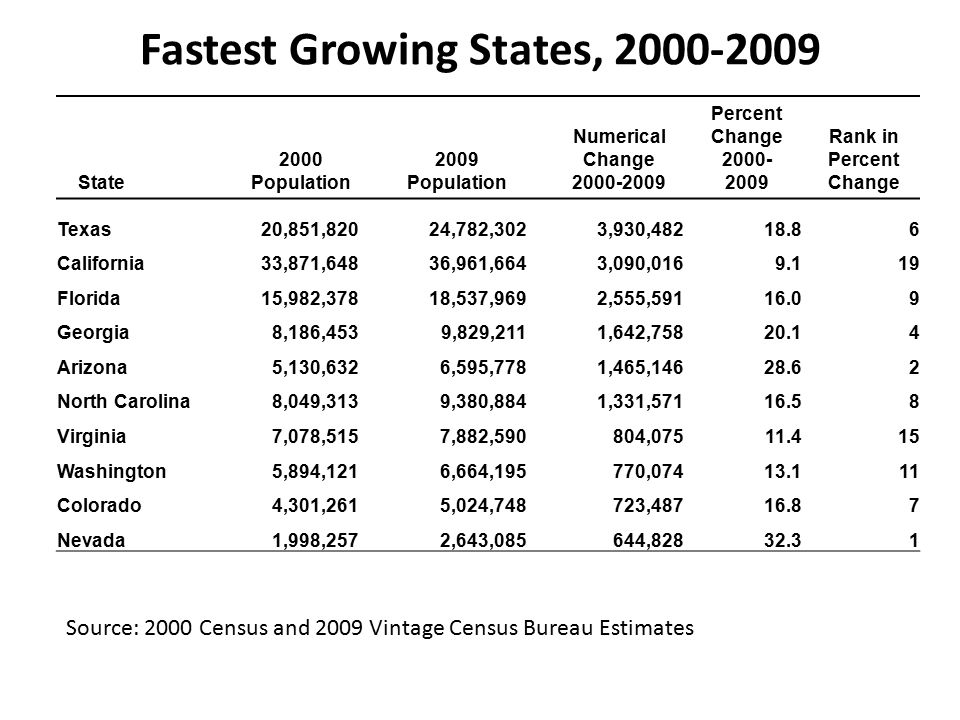 Fastest Growing States, State 2000 Population 2009 Population Numerical Change Percent Change Rank in Percent Change Texas20,851,82024,782,3023,930, California33,871,64836,961,6643,090, Florida15,982,37818,537,9692,555, Georgia8,186,4539,829,2111,642, Arizona5,130,6326,595,7781,465, North Carolina8,049,3139,380,8841,331, Virginia7,078,5157,882,590804, Washington5,894,1216,664,195770, Colorado4,301,2615,024,748723, Nevada1,998,2572,643,085644, Source: 2000 Census and 2009 Vintage Census Bureau Estimates