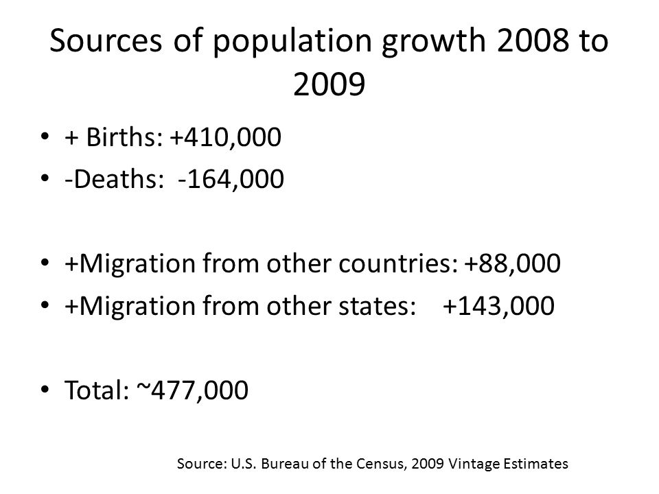 Sources of population growth 2008 to Births: +410,000 -Deaths: -164,000 +Migration from other countries: +88,000 +Migration from other states: +143,000 Total: ~477,000 Source: U.S.
