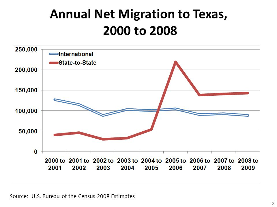 Annual Net Migration to Texas, 2000 to Source: U.S. Bureau of the Census 2008 Estimates
