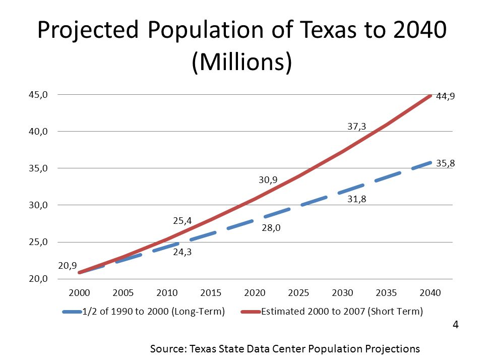 Projected Population of Texas to 2040 (Millions) Source: Texas State Data Center Population Projections 4